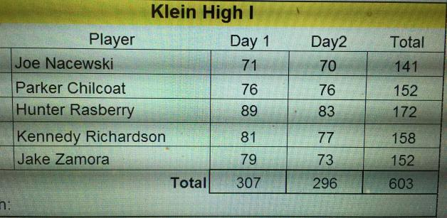 Scores--KISD Tournament --Klein I